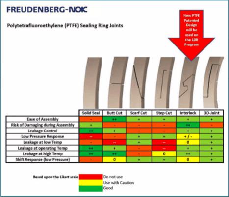 oe-aftermarket-sealing-technology